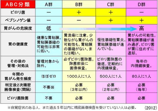 ABC分類
